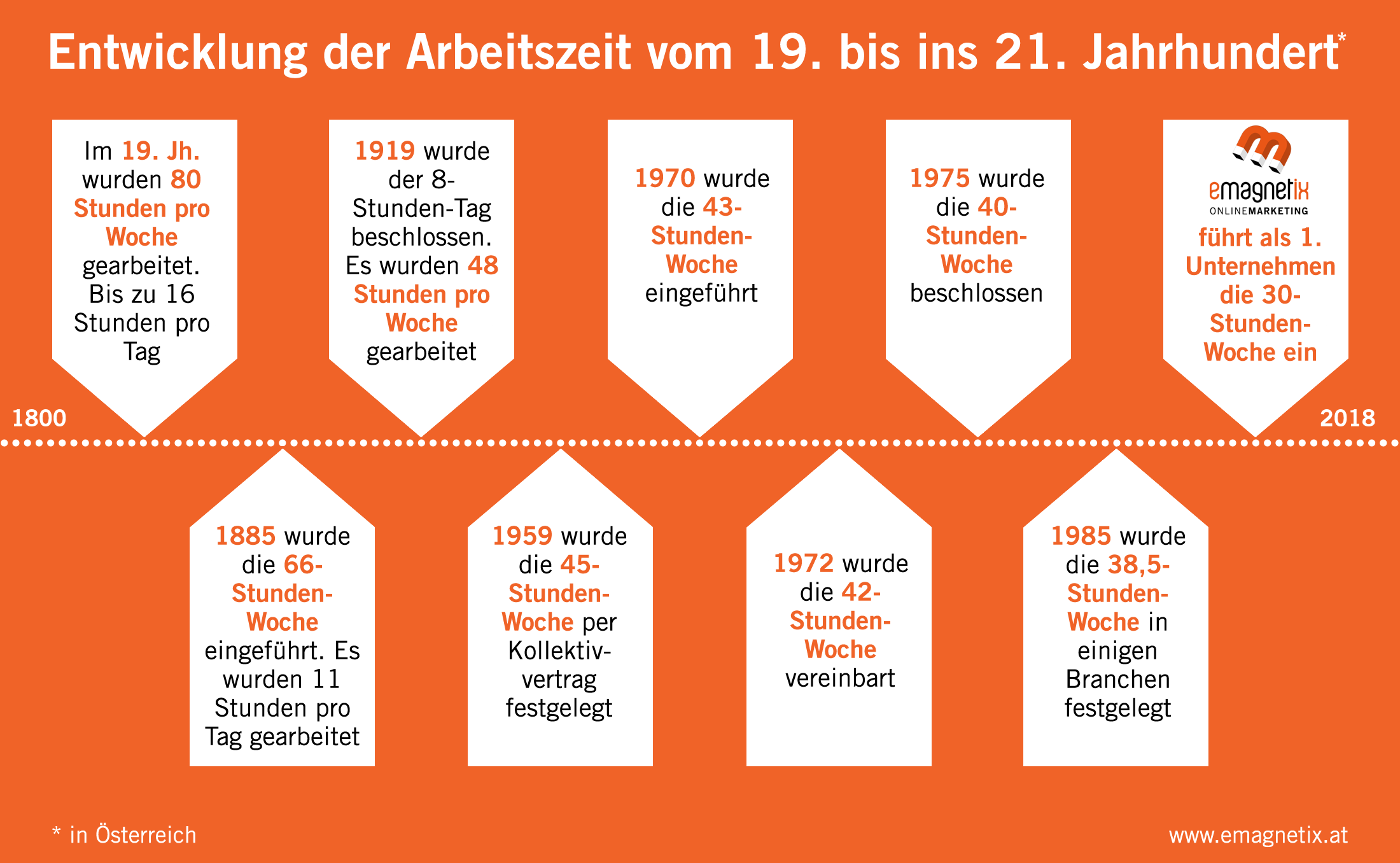Wie die Arbeitszeit seit dem 19. Jhdt. in Österreich reduziert wurde - eMagnetix