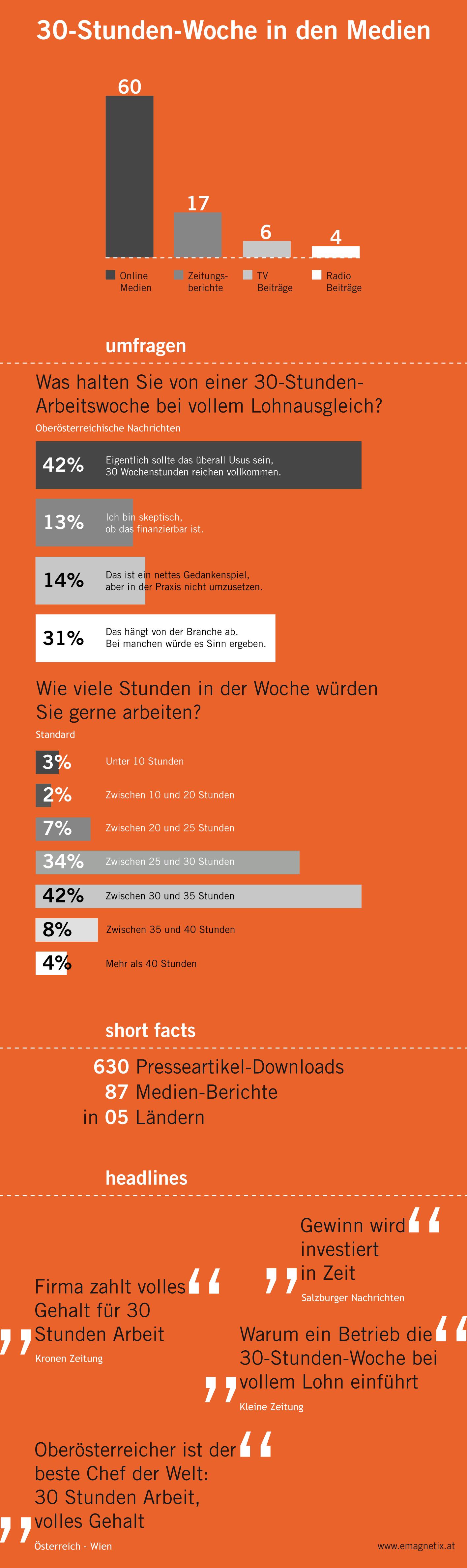 Statistik der Berichte Arbeitszeitmodell eMagnetix
