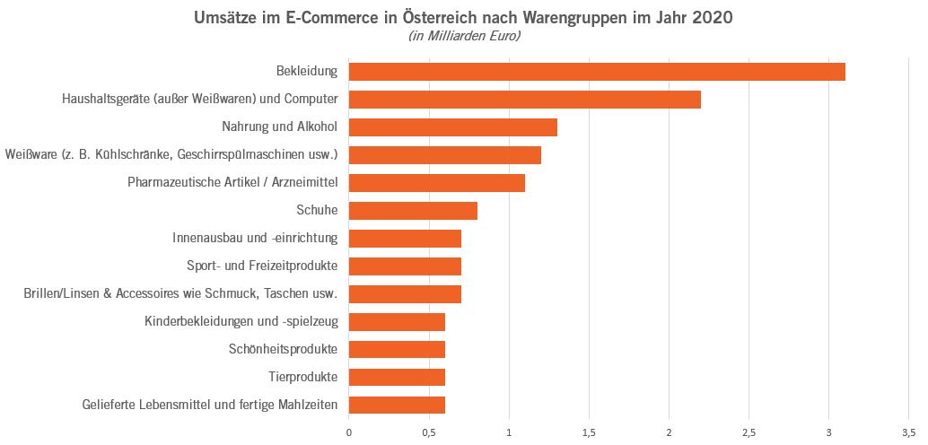 Umsätze im E-Commerce in Österreich 2020 - eMagnetix