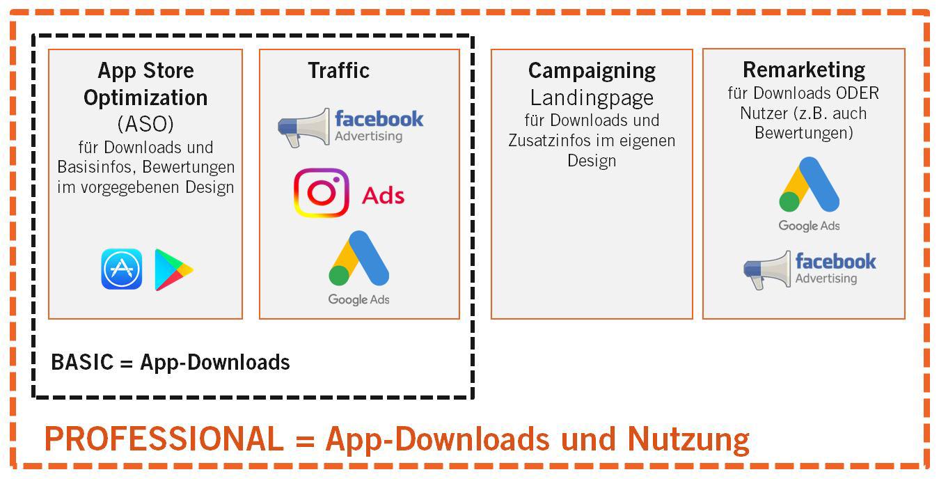 App Schubser Konzept - eMagnetix