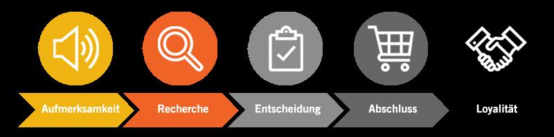 Ablauf und Content Strategie entwickeln - eMagnetix