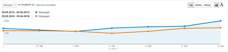 Ergebnis Suchmaschinenoptimierung in Oberösterreich - eMagnetix