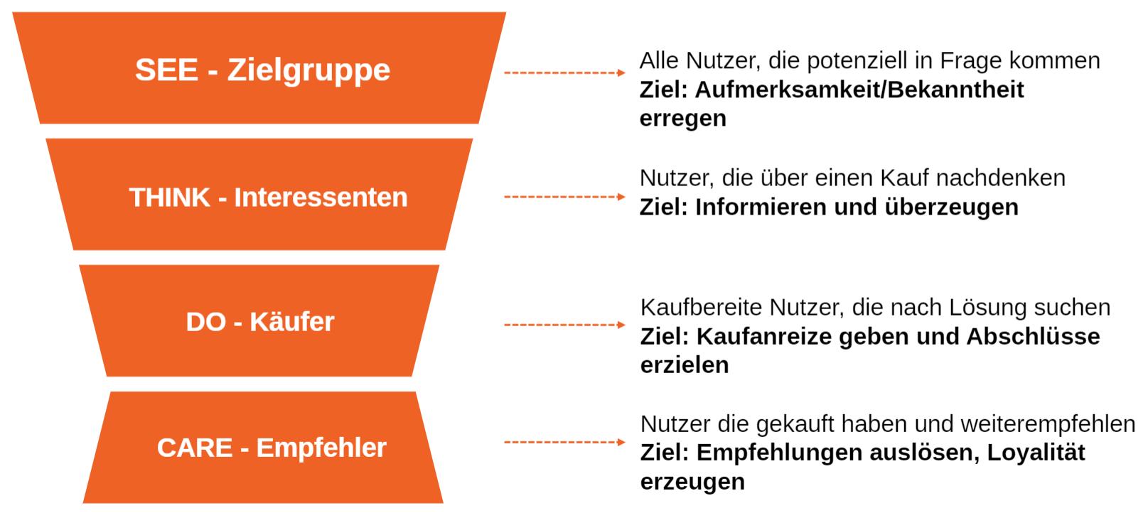 Mit Content Marketing Vertrauen schaffen - eMagnetix
